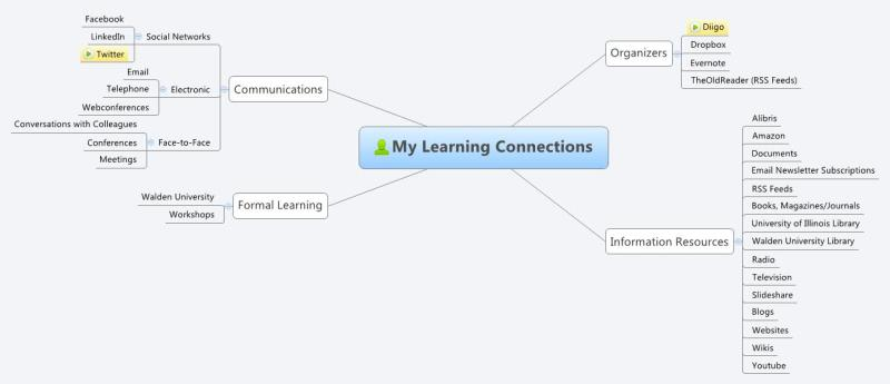 Mindmap of my personal learning environment
